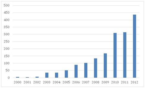 Grafiek publicaties psychologie