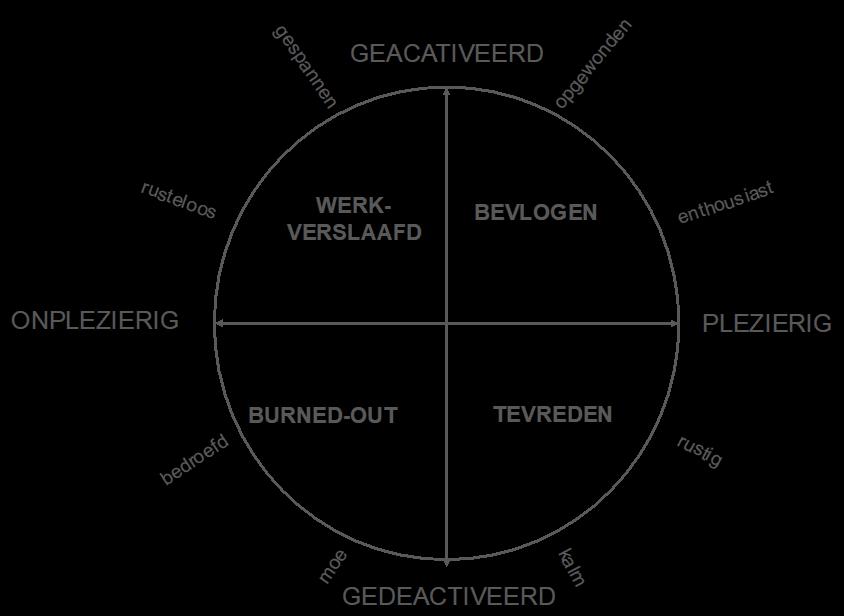 circumplexe model